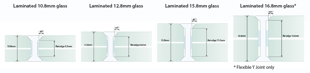laminated g2g profiles
